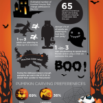 Halloween Fun Facts – An Infographic